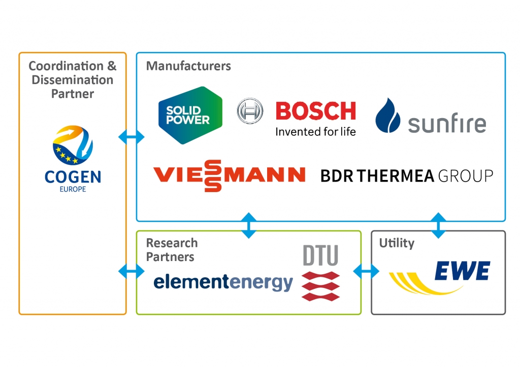 Diagram - partners