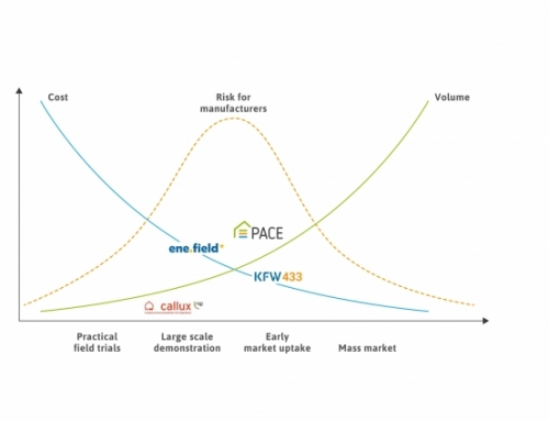 Best practices: KfW 433 programme driving the Fuel Cell micro-Cogeneration sector closer to mass market uptake in Germany